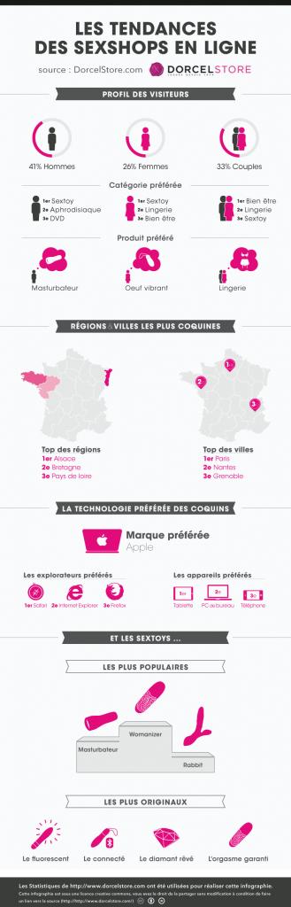 Infographie Dorcel Store