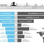 Quels sont les réseaux sociaux les plus utilisés en 2021 ?