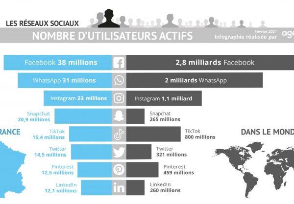 Nombre utilisateurs réseaux sociaux